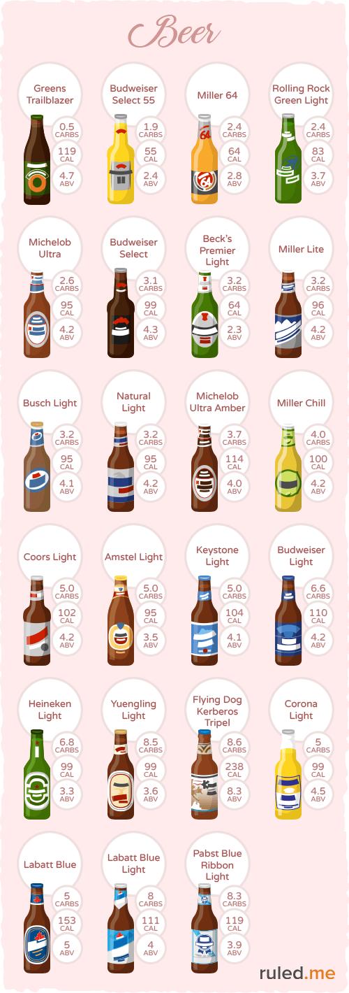 Beer Infographic